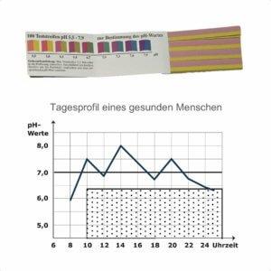 pH Teststreifen Urin - Übersäuerung Test - Säure Basen Haushalt - Me!Stripes pH - Indikatorstreifen pH - Agenki