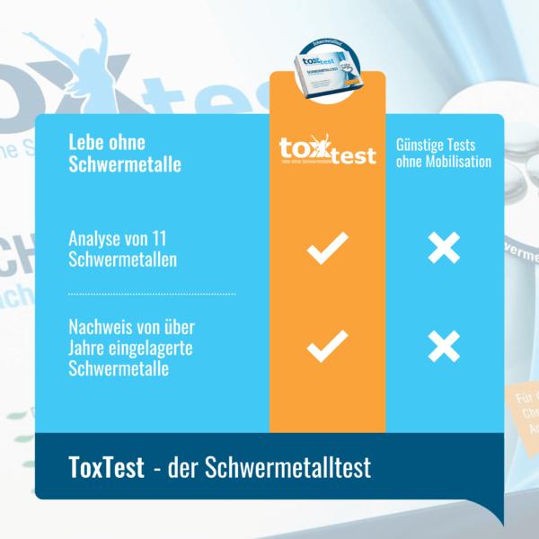 Vorteile des ToxTest – Der Schwermetall Test zum Selbermachen - Urintest