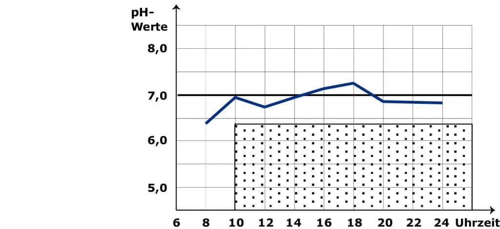 Entgleisungsstufe 2 bei der pH Wert Messung