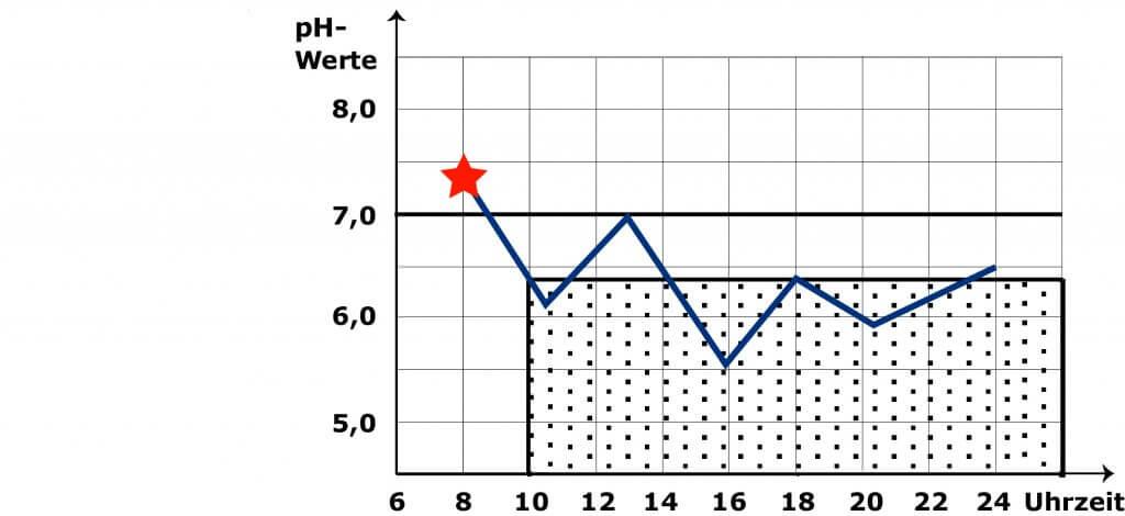 Entgleisungsstufe 3 bei der pH Wert Messung