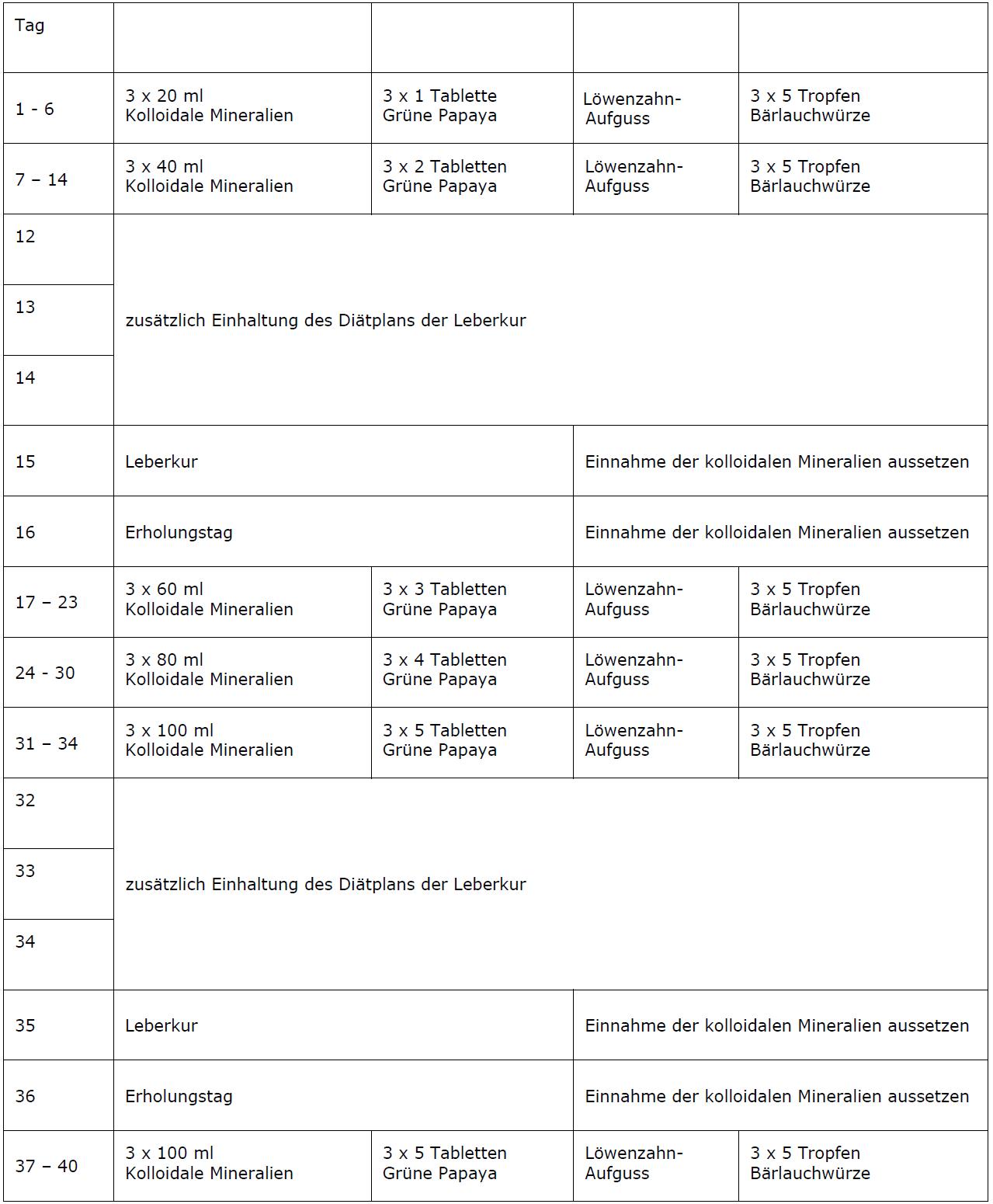 Möglicher Zeitplan für die Kombination der Frühjahrskur mit der Leberreinigung - Agenki Frühjahrskur