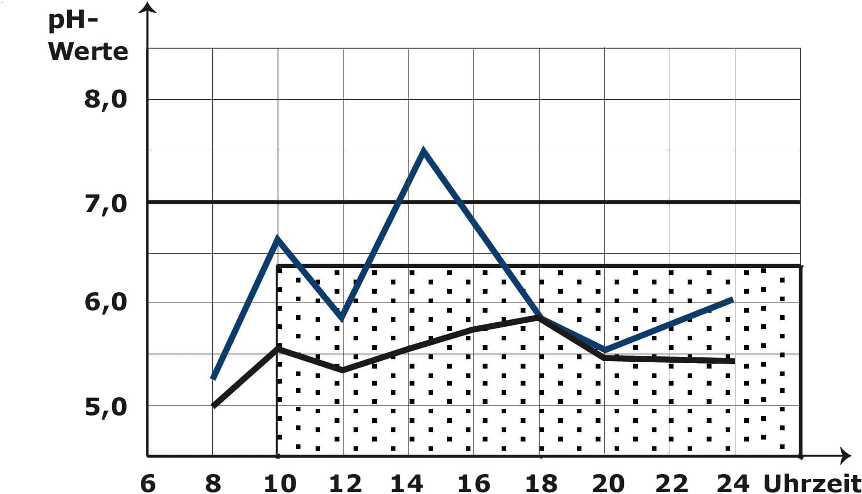 Entgleisungsstufe 1 bei der pH Wert Messung